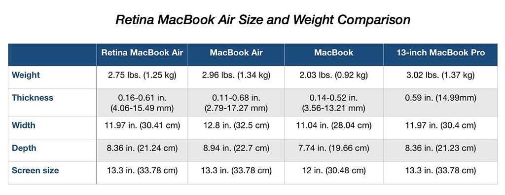 kích thước macbook air 2018